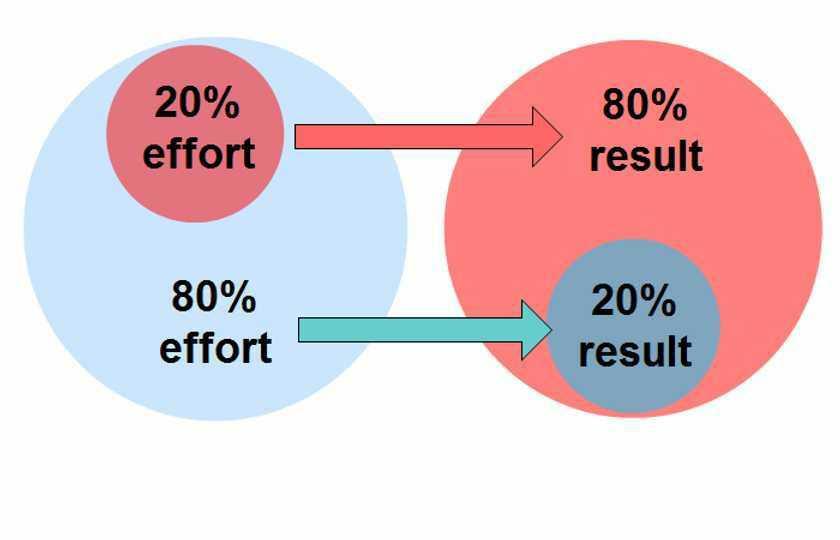 The 80/20 Rule Or Pareto's Principle